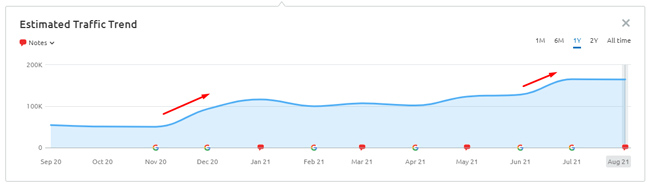 график роста после обновлений основного алгоритма ранжирования