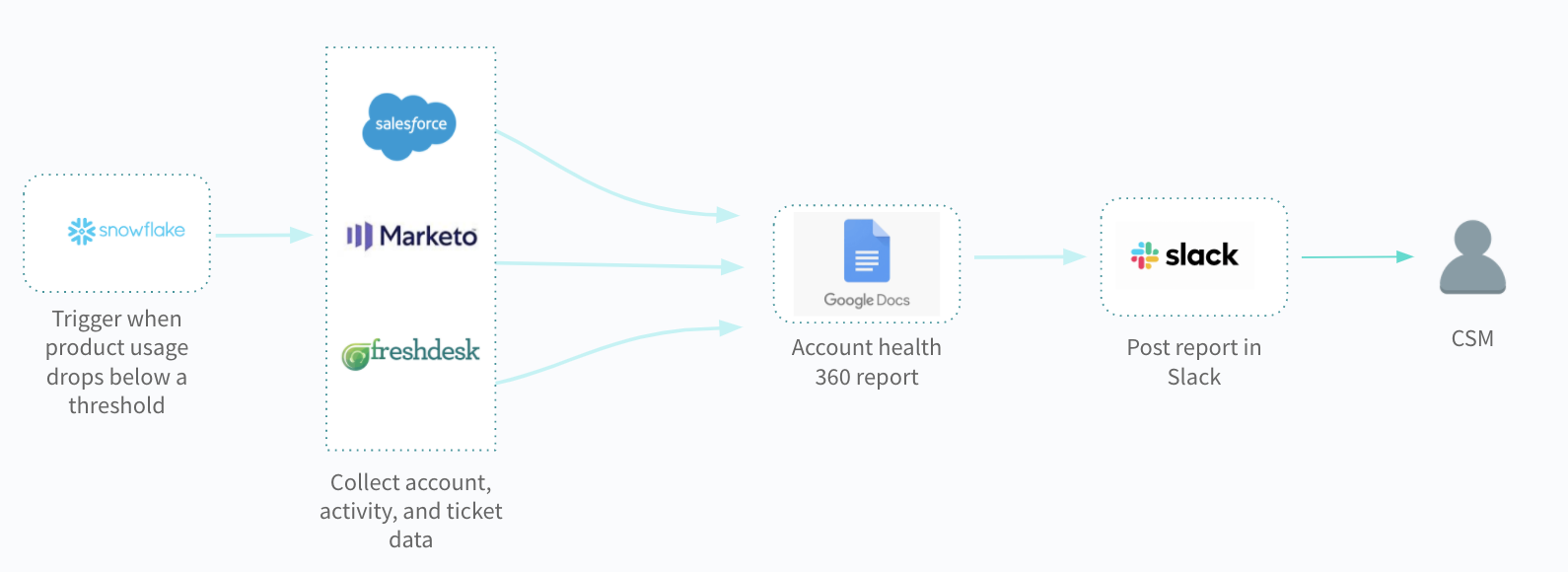 A workflow automation that shows how a CSM could get notified when a customer is at risk of churning.
