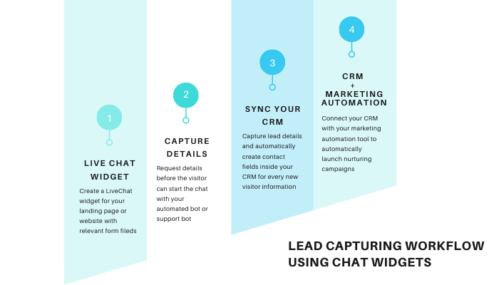 workflow automation lead capturing