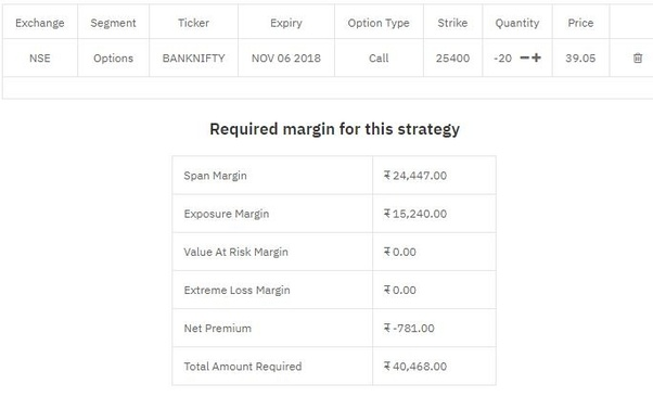 How to Trade Options in India? 2