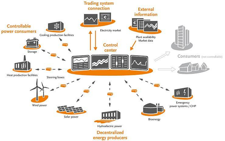 Artificial Intelligence Paves Way For First Virtual Power Plant ...