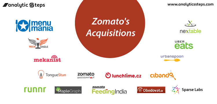 The image shows the companies Zomato has acquired