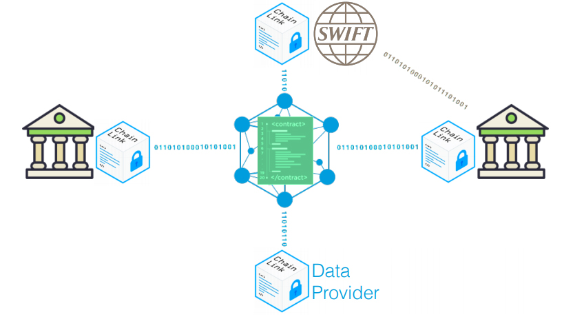 Chainlink SWIFT Graphic