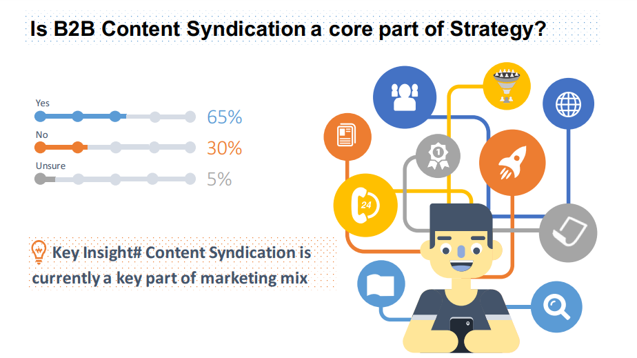 content syndication benefits