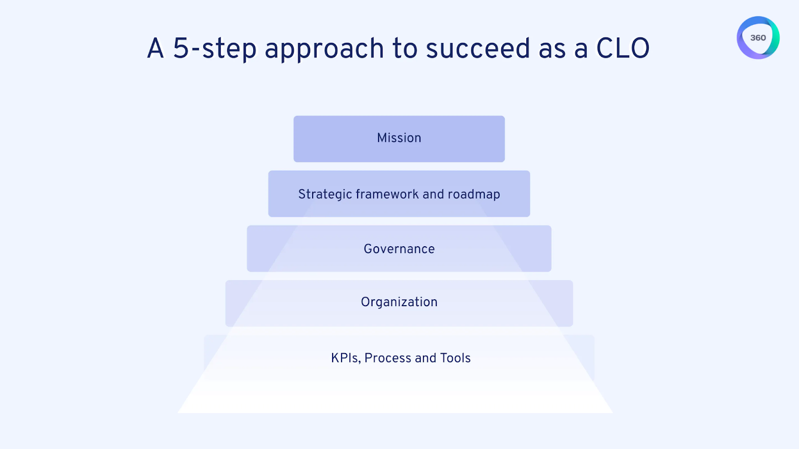 a 5 step approach to succeed as a CLO