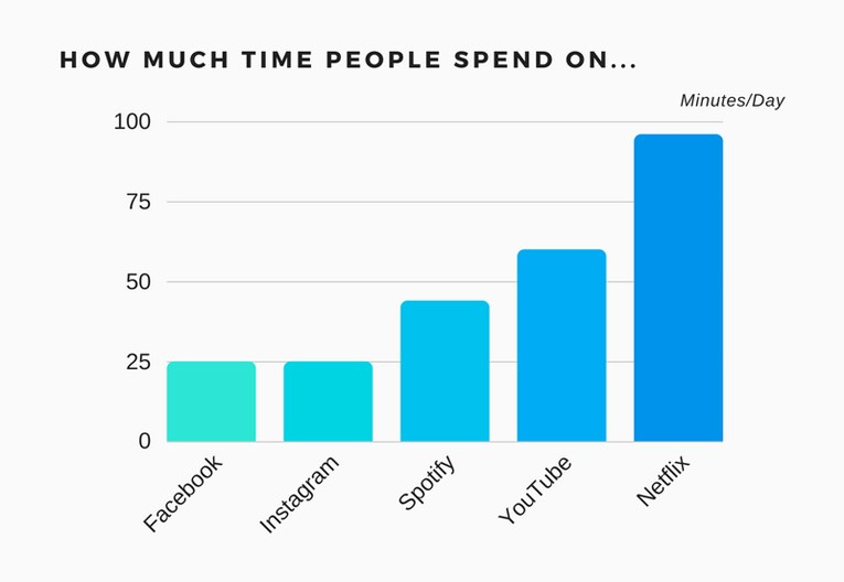 how much time people spend on