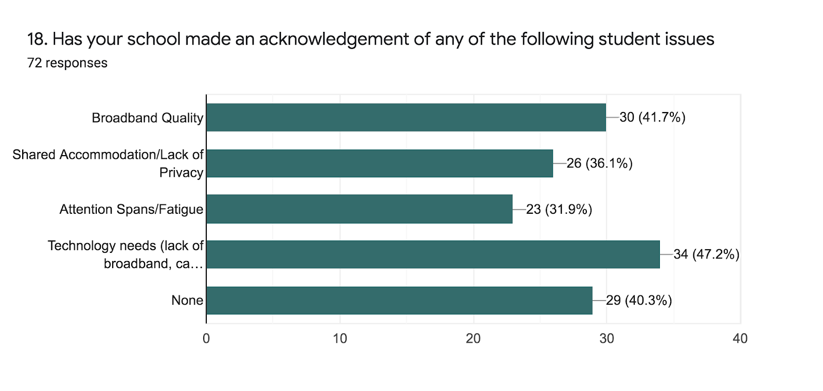 Forms response chart. Question title: 18. Has your school made an acknowledgement of any of the following student issues. Number of responses: 72 responses.