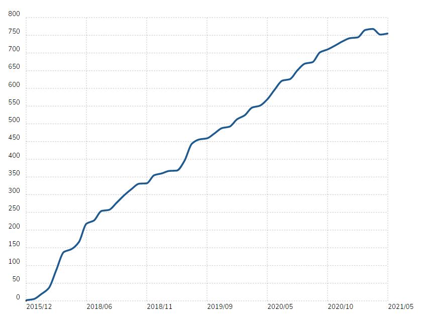 magento 2 in the top 100,000 websites