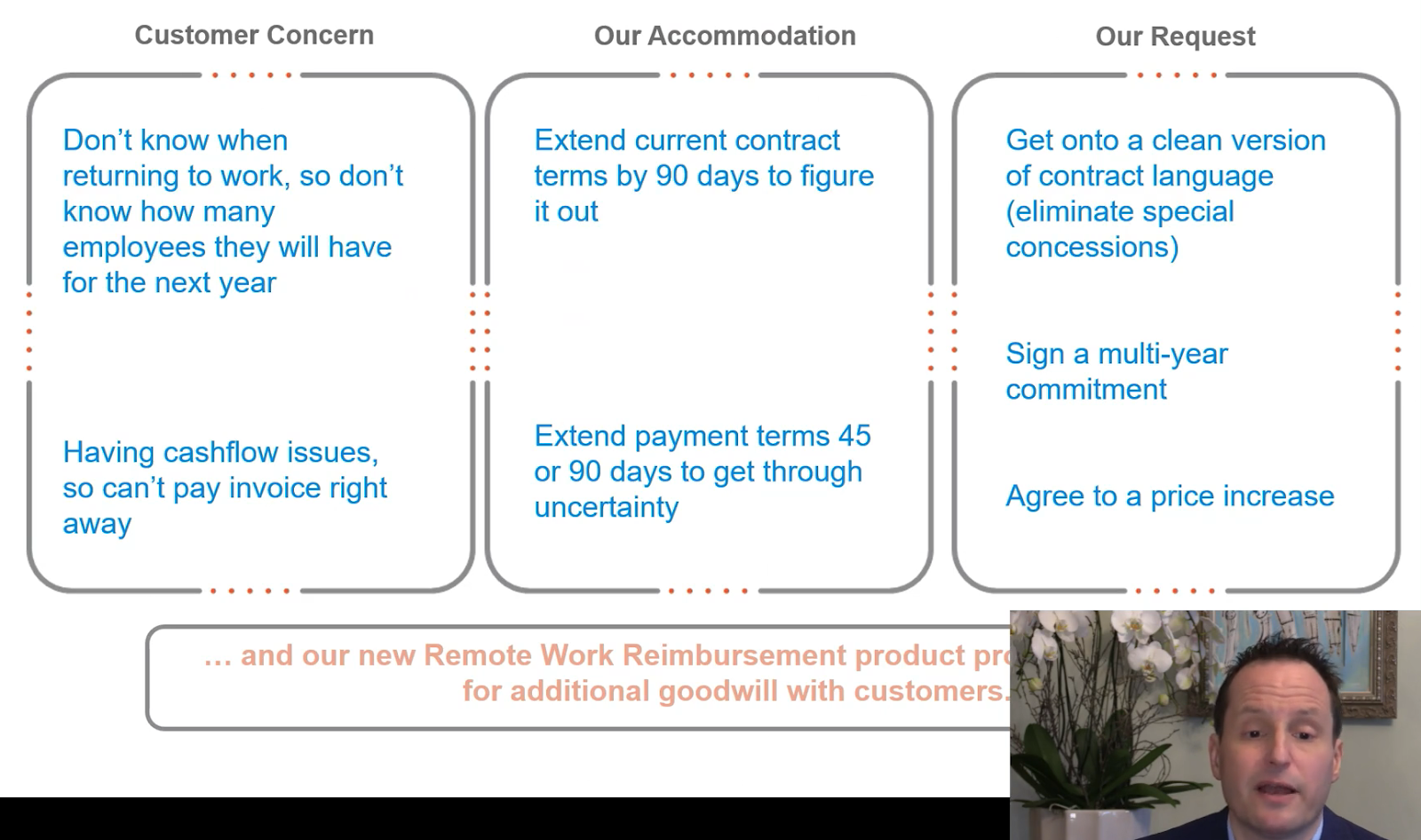 How Motus negotiated with customers post-Covid