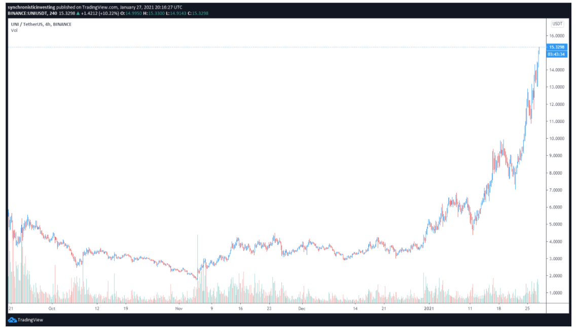 Why Uniswap token notched a new all-time high above $15? 1