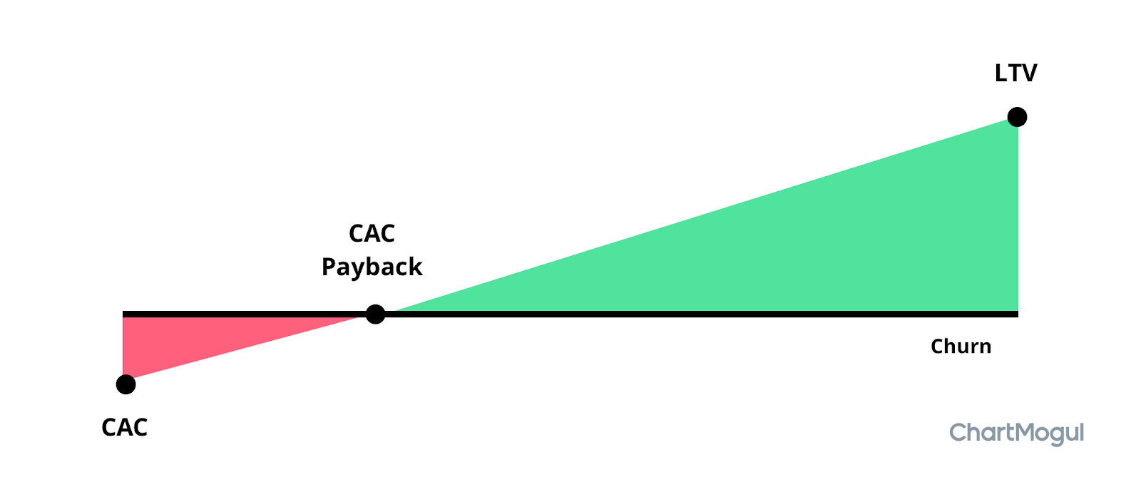 SaaS metrics: Relationship between CAC and LTV
