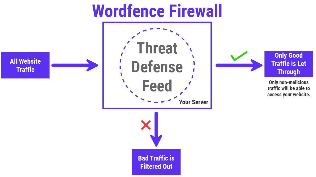 Infographic về cách hoạt động của Tường lửa Wordfence