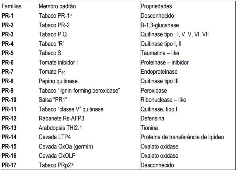 Famílias de proteínas relacionadas à patogênese Fonte: Van Loon et al. em Embrapa