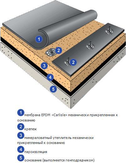 Механически закрепляемая кровельная система EPDM