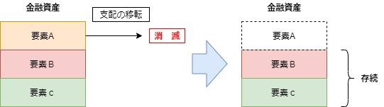 財務構成要素アプローチ