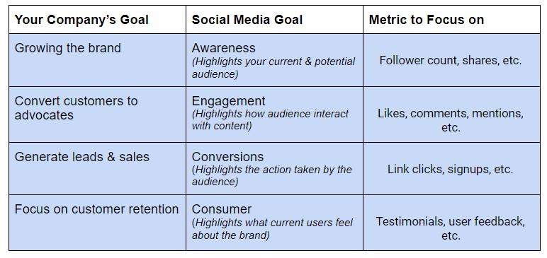 Stratégie et mesures de contenu des médias sociaux