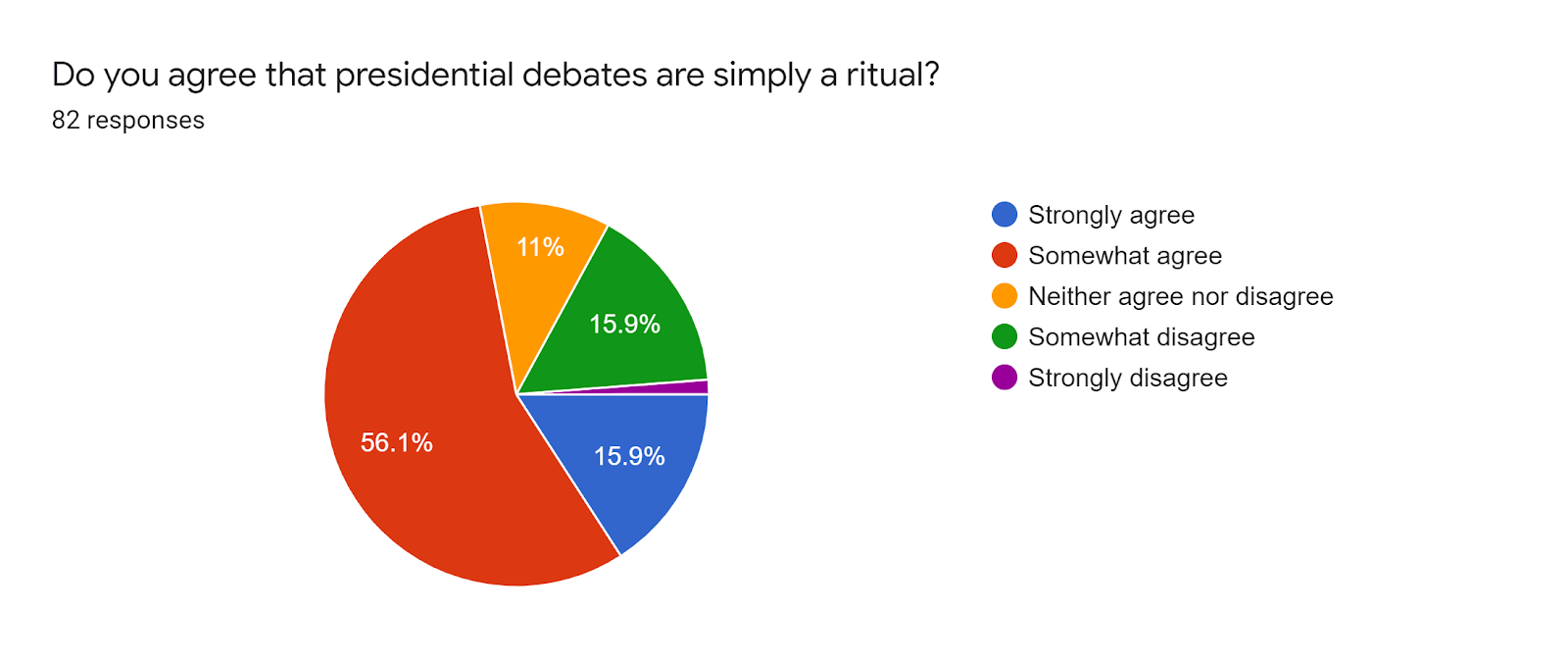 Forms response chart. Question title: Do you agree that presidential debates are simply a ritual?. Number of responses: 82 responses.