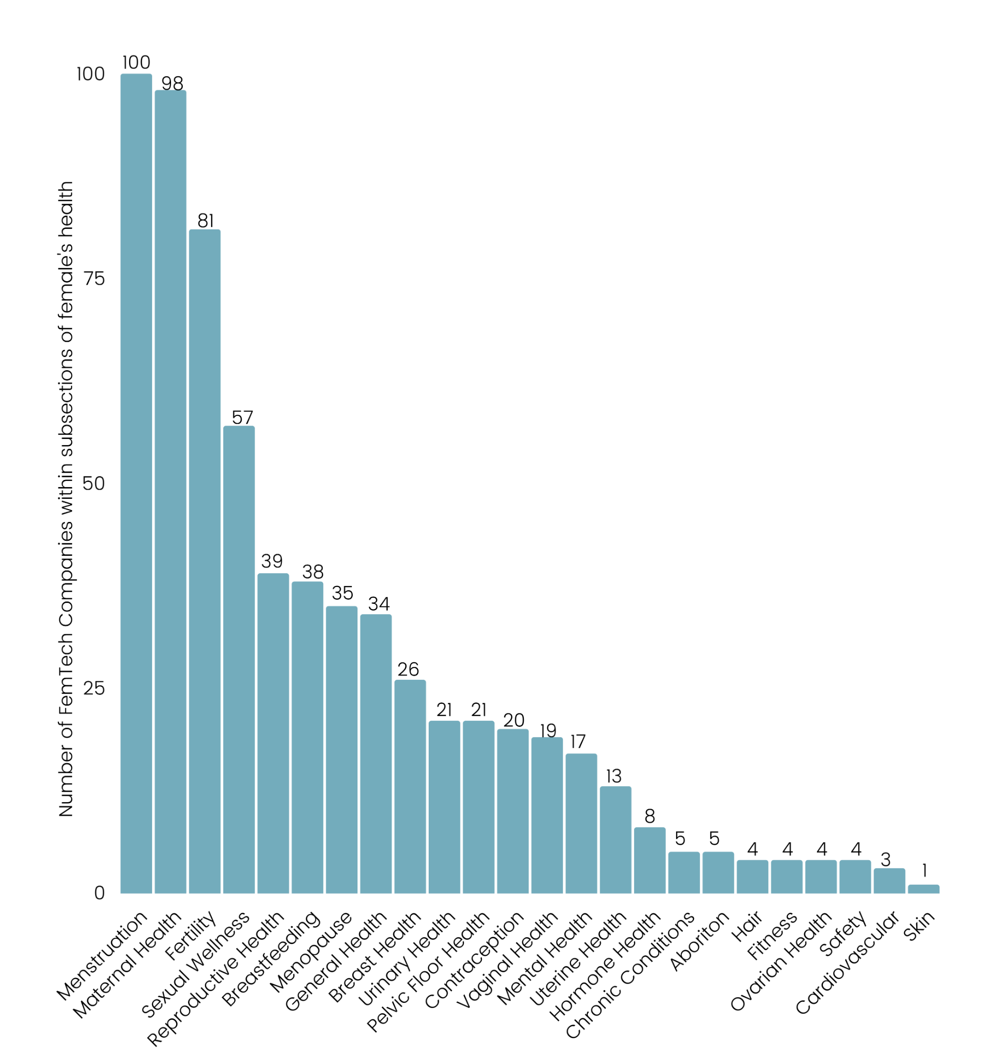 Bar chart showing the number of femtech companies within subsections of female health