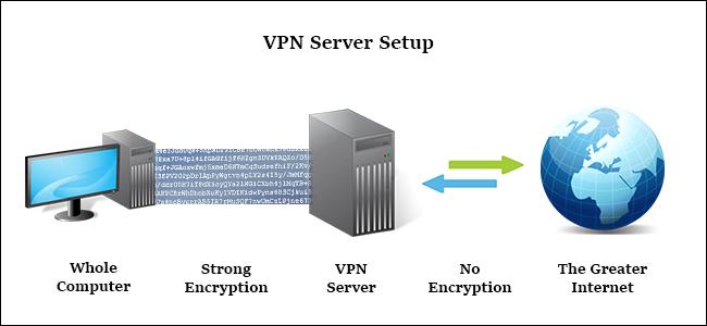VPN là gì? Ưu điểm và nhược điểm của VPN