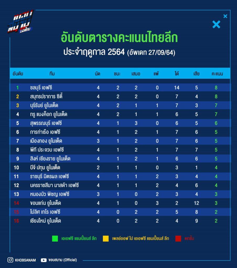 ควันหลงไทยลีก วีคที่ 4 ฉลามชลขึ้นจ่าฝูง, บุรีรัมย์ แพ้เกมแรก 09