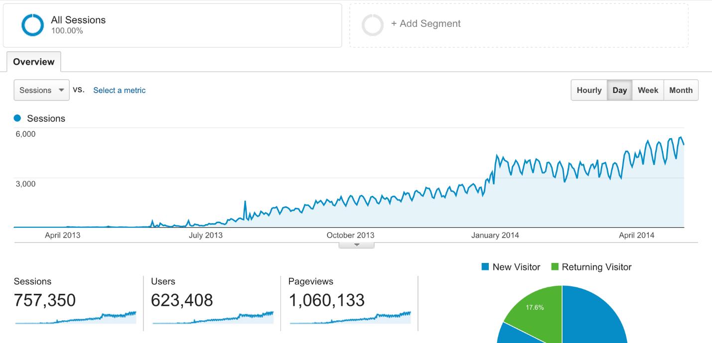 google analytics traffic growth screenshot
