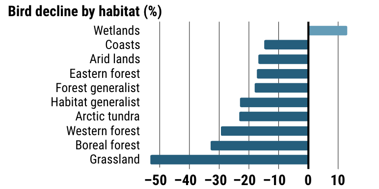 Screenshot of bar chart from Science magazine, showing bird decline by habitat in percentage. Wetlands gained more than 10%, all other populations declined. Grasslands declined more than 50%.