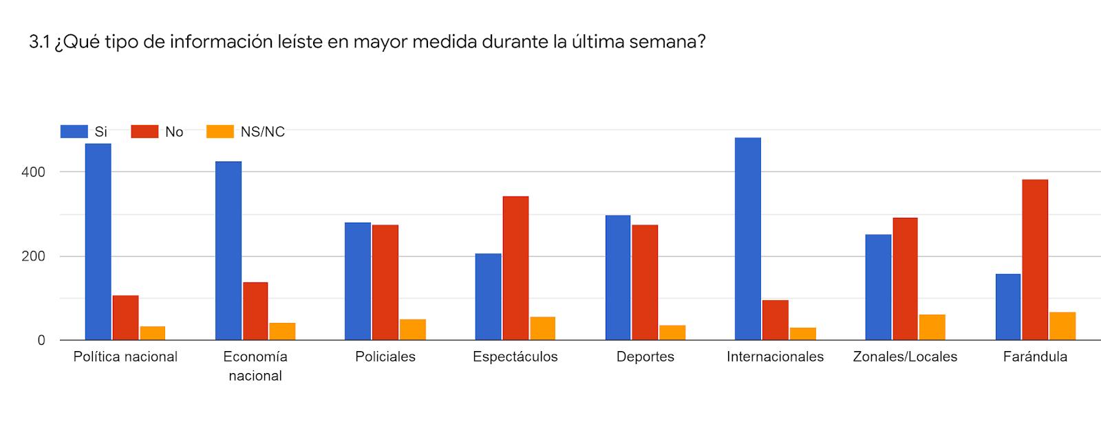 Gráfico de las respuestas de Formularios. Título de la pregunta: 3.1 ¿Qué tipo de información leíste en mayor medida durante la última semana?. Número de respuestas: .