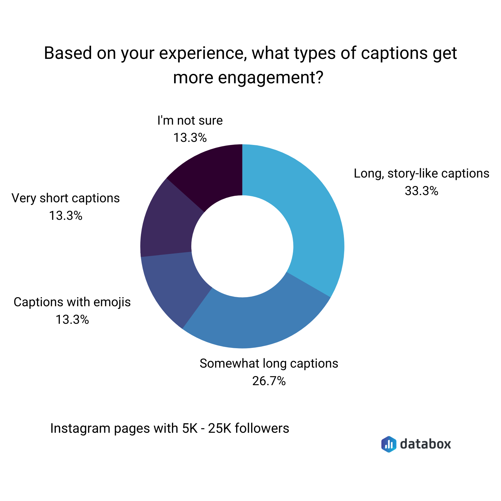 based on your experience, what types of captions get more engagement
