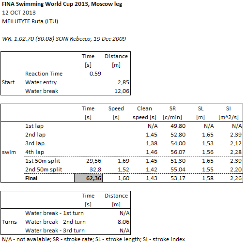 Ruta Meilutyte's 100 SCM World Record Race Analysis