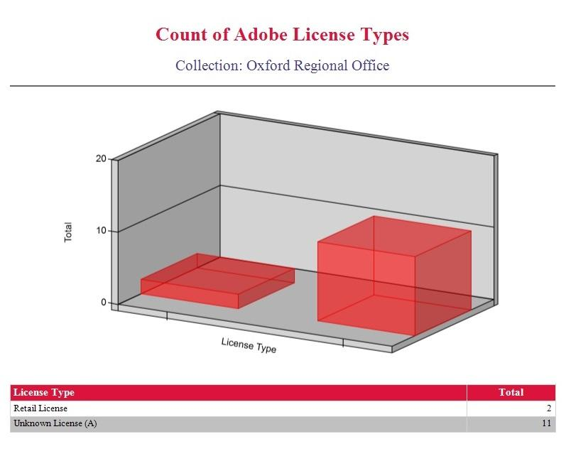 Count of Adobe License Types