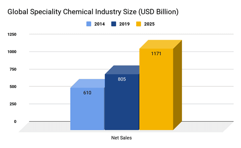 speciality chemicals industry size