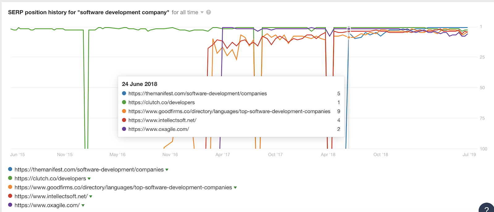 SERP position history for software development company