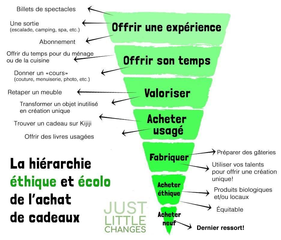 http://www.lesilo.co/wp-content/uploads/2018/12/hierarchie_ethique_ecologique_achat_cadeaux.jpg