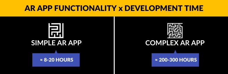 Costo de la aplicación de realidad aumentada influenciado por la complejidad de la aplicación x horas de tiempo de desarrollo