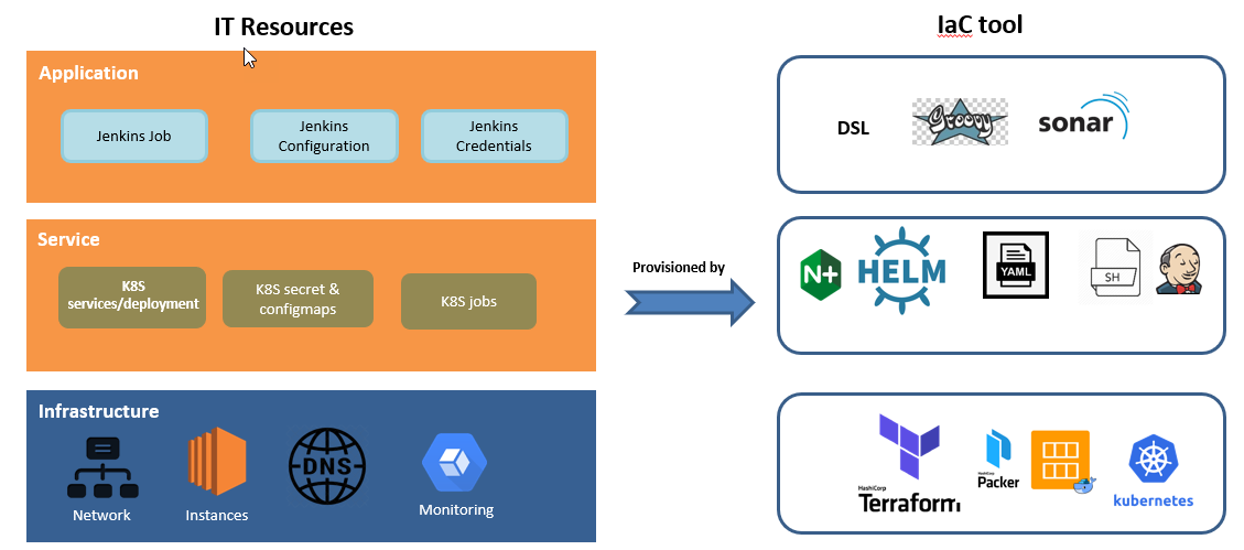 Điều quan trọng là việc build up và deploy Jenkins được thực hiện hoàn toàn bằng code, (Infra as Code), sử dụng các công cụ như DSL, Helm, Terraform.