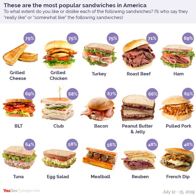 What's America's Favorite Sandwich? | YouGov