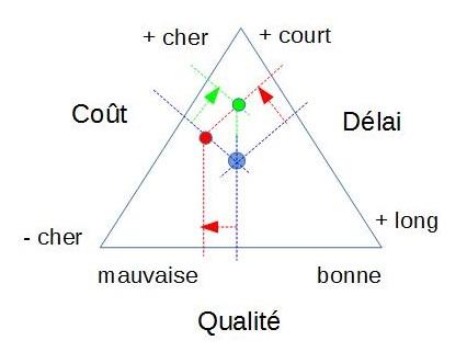 qualite-cout-delai.jpg