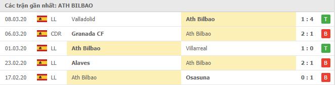 Thành tích các trận đấu gần đây của Bilbao
