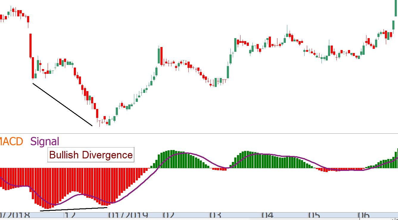 Bullish Divergence MACD