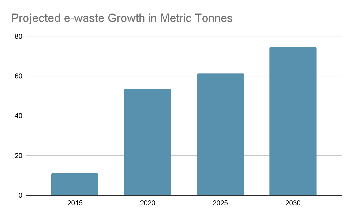 Projected e-wast Growth in Metric Tonnes
