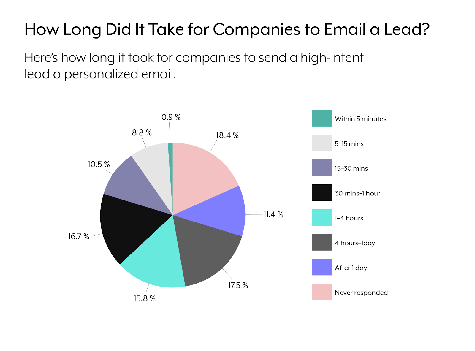A pie chart that breaks down how quickly organizations email inbound leads.