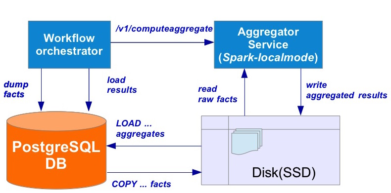 ComputeAgg.jpg