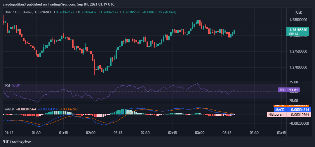 Ripple price analysis: XRP/USD to spike to $1.5 over the weekend? 1