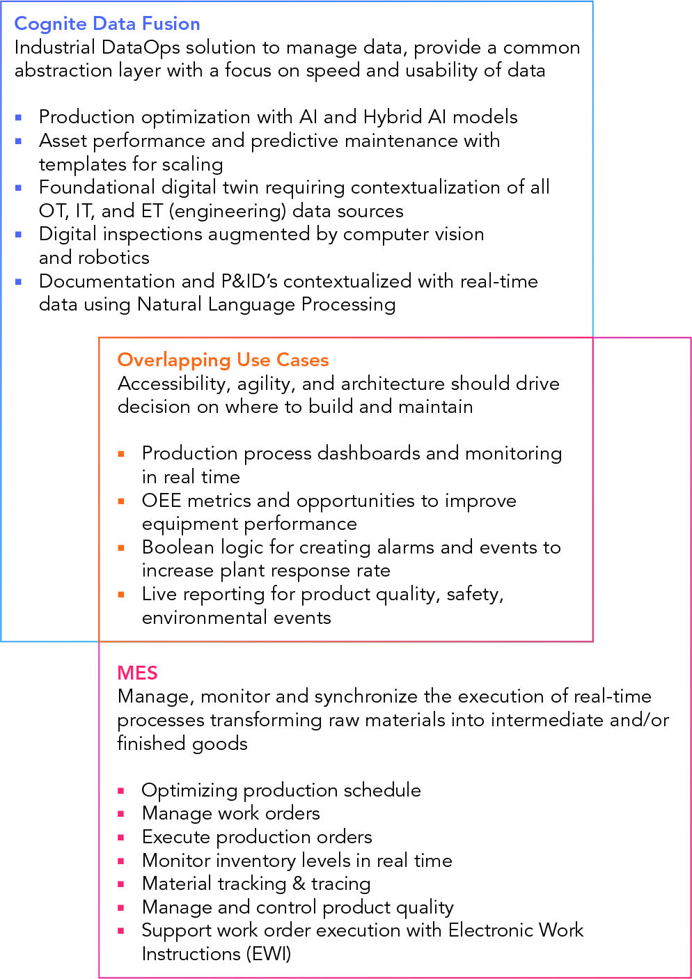 MES industrial dataops overlap