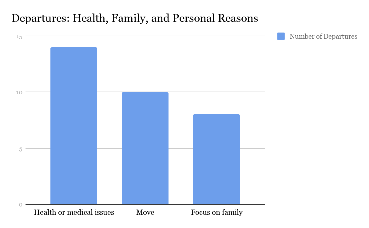A bar graph showing the number of departures for Health or Medical issues (14), Move (10), and Focus on Family (8).