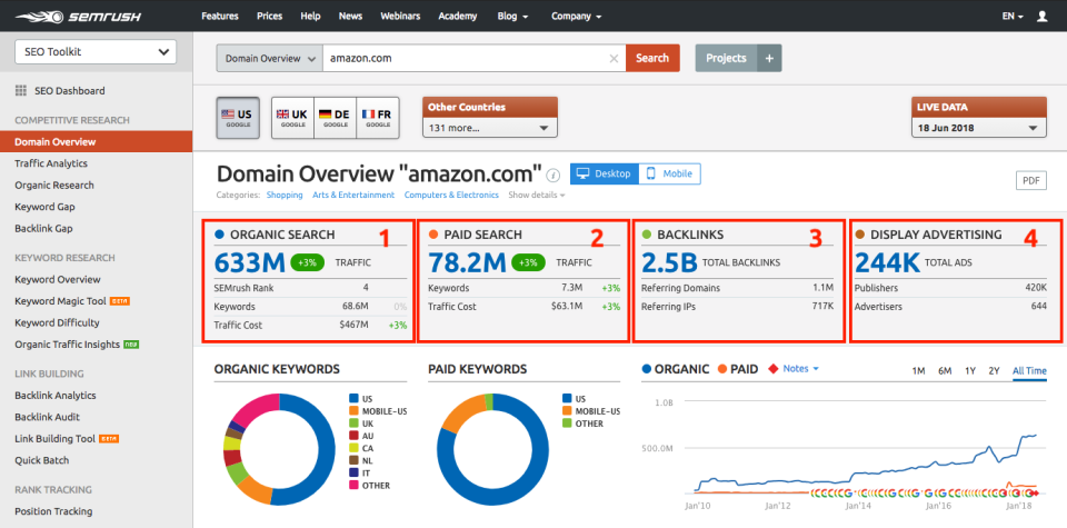 Image result for SEMrush screenshots