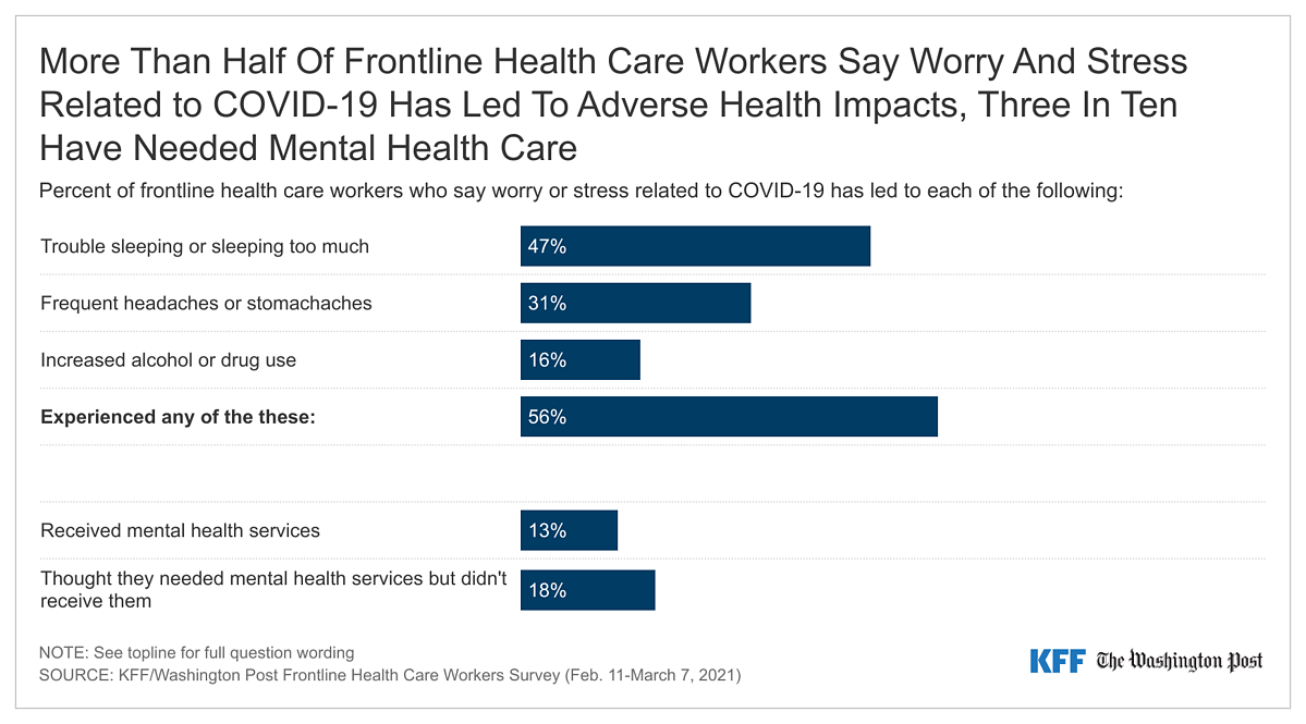 Graph of stress-related symptoms related to the frontline worker shortage