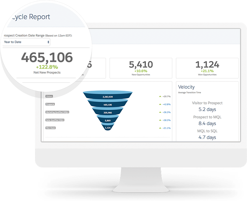 Lifecycle Reporting | A Comprehensive Pardot B2B Marketing Automation Guide | Concretio Apps | Salesforce Consulting Company