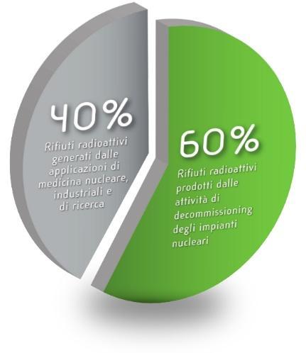 Percentuale tipologia rifiuti