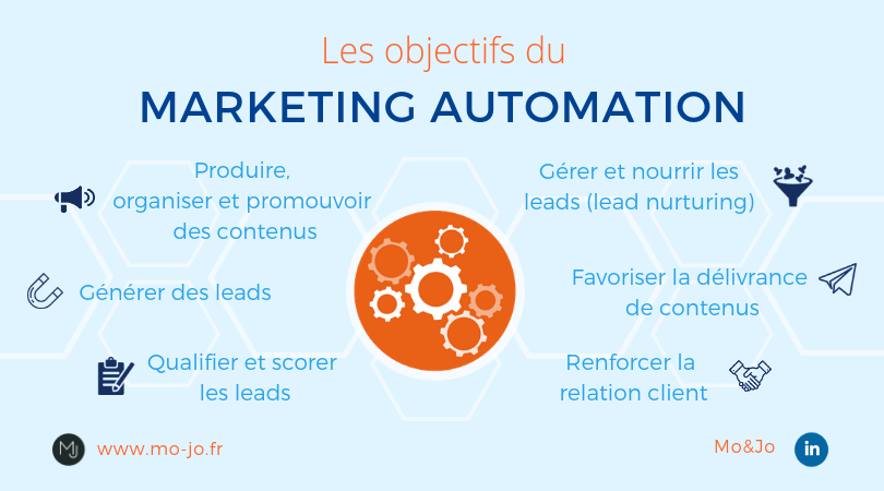 Le marketing automation : automatiser vos campagnes d'emailing